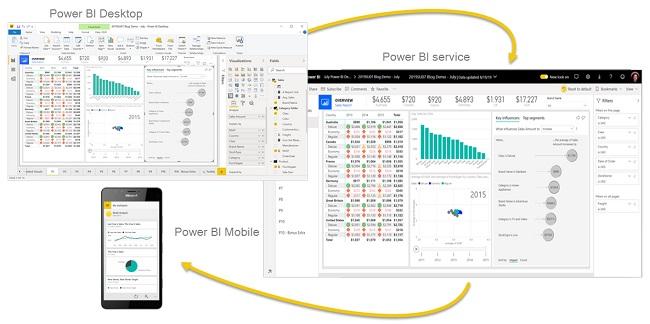 Các thành phần của Power BI là gì