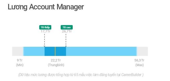 Lương Account Manager là bao nhiêu