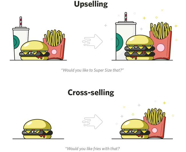 Phân biệt Upsell và Cross sell
