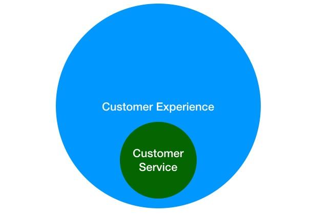 Sự khác biệt giữa customer service và customer experience