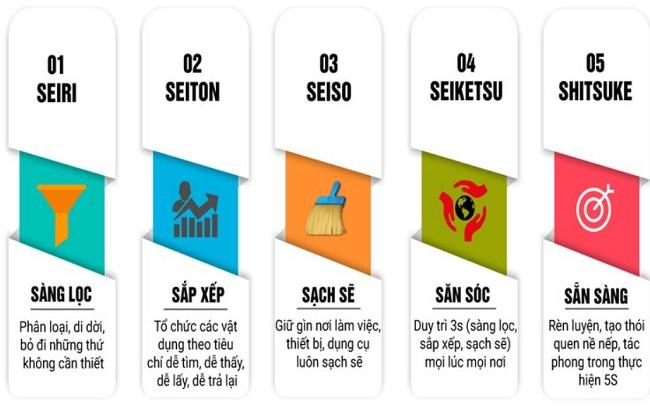 Các bước thực hiện tiêu chuẩn 5S