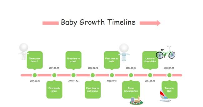 Chronology Timeline