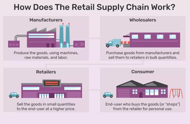 Cơ chế hoạt động của Retail