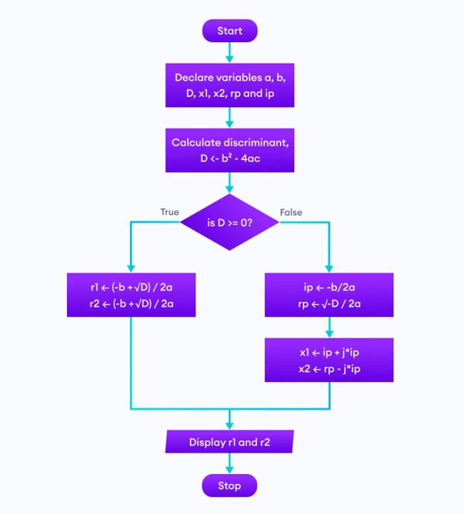 Lưu đồ thuật toán để tìm nghiệm của phương trình bậc hai