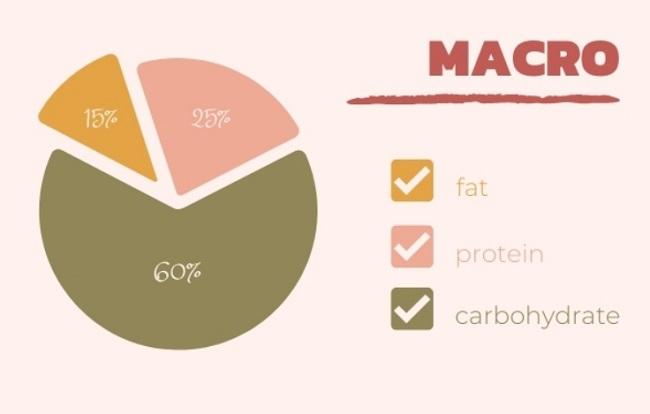 Macro trong gym là gì