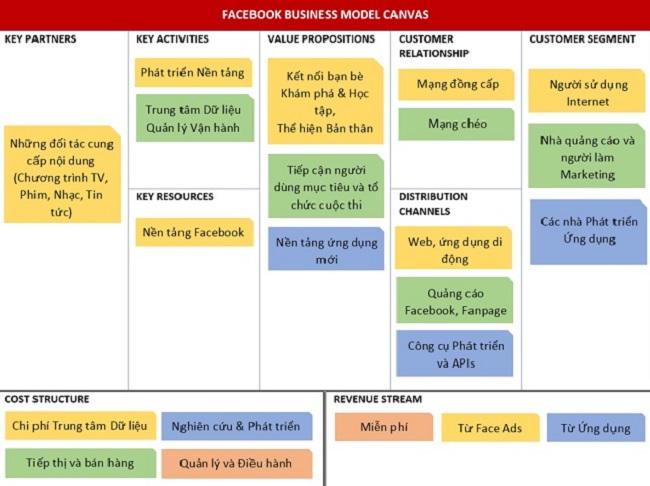 Mô hình kinh doanh Canvas của Facebook