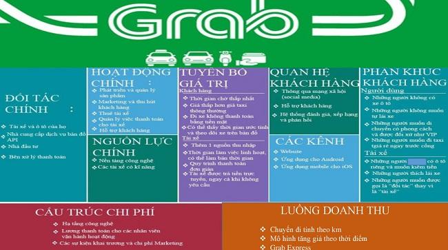 Mô hình kinh doanh Canvas của Grab
