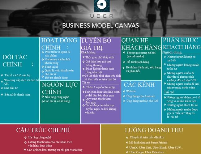 Mô hình kinh doanh Canvas của Uber