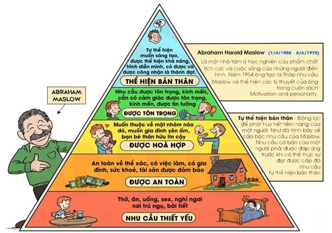 Nguồn gốc tháp nhu cầu của Maslow