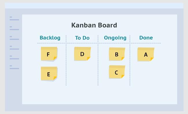Nguyên tắc Kanban