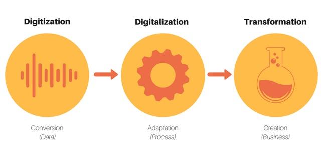 Phân biệt Digitization, Digitalization và Digital Transformation