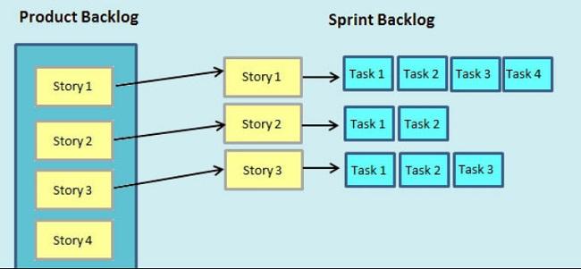 Phân biệt Sprint Backlog và Product Backlog