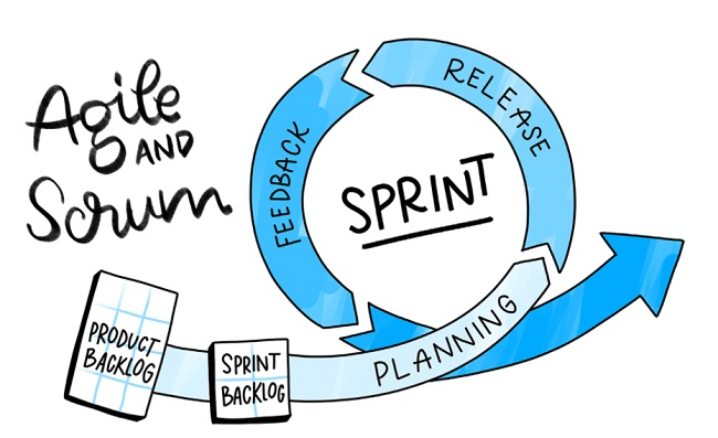 Quy trình phát triển phần mềm Agile