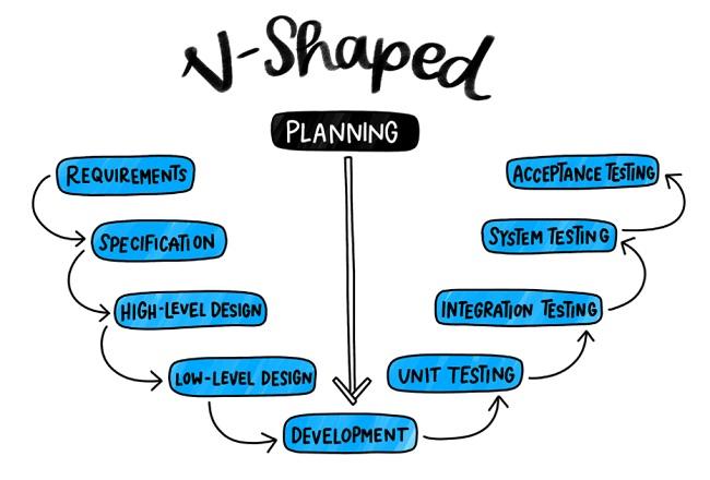 Quy trình phát triển phần mềm hình chữ V