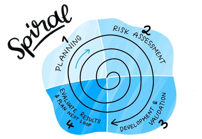 Quy trình phát triển phần mềm Spiral
