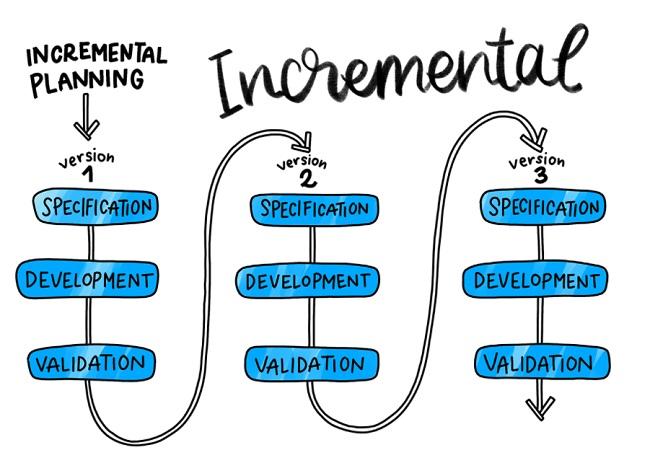 quy trình phát triển phần mềm gia tăng và lặp đi lặp lại