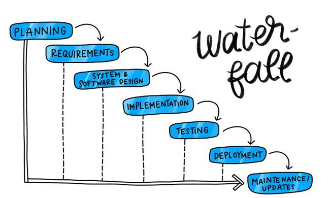 Quy trình phát triển phần mềm Waterfall