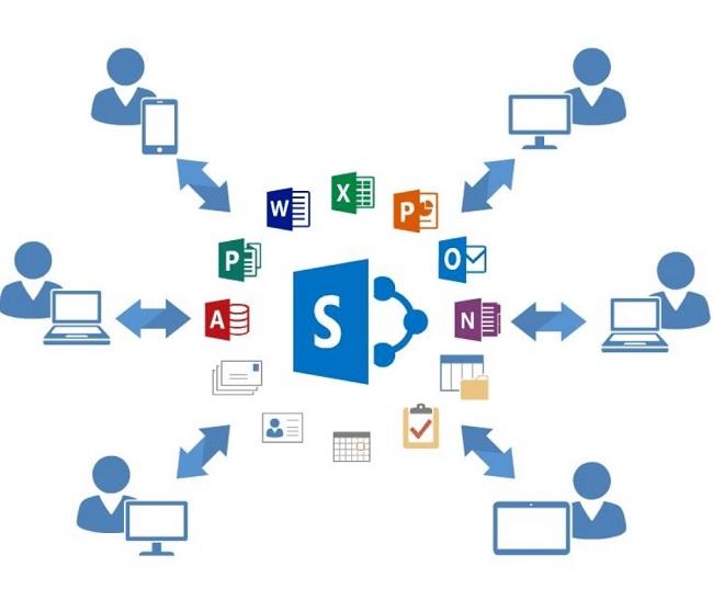 Sharepoint tích hợp đa chức năng