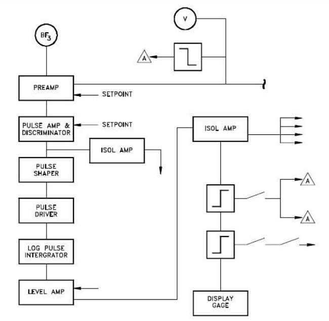 Sơ đồ khối cho Kỹ thuật điện