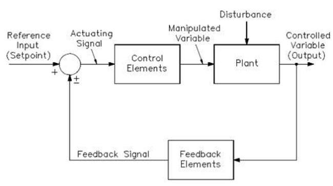 Sơ đồ khối để kiểm soát quy trình