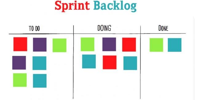 Sprint Backlog là gì